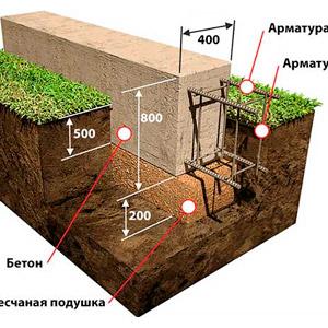 Размеры фундамента под дом
